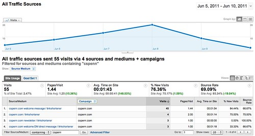 All Traffic Sources - Google Analytics