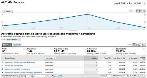 All Traffic Sources - Google Analytics