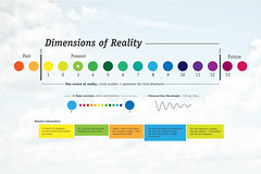 Dimensions (jeff gluck) Tags: college jeff thought future reality om past consciousness dimensions gluck ramapo