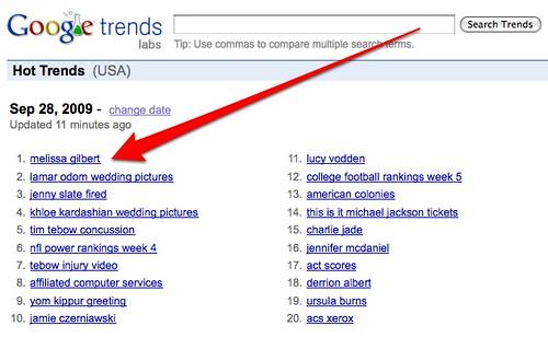 Google Trends: Melissa Gilbert