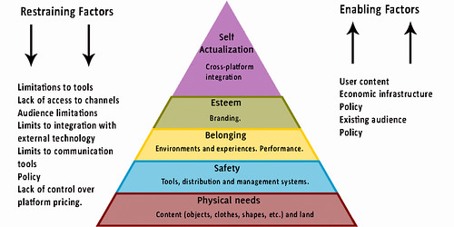 Hierarchy Of Life. Second Life middot; In-World