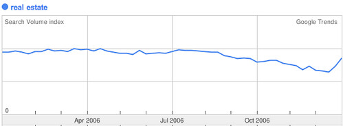 2006 real estate google trend