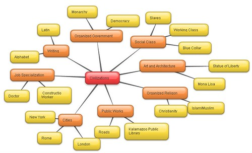 examples - Bubblus Mind Map