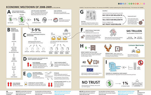 Graphics, Stats, Pictures about the Economy and Employment