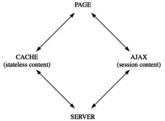 asynchronous-session-content-injection