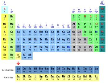 tabela periodica imprenssão