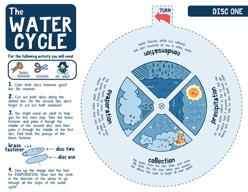 math worksheet : jolie blogs the water cycle worksheets for kids : Water Cycle For Kindergarten Worksheets
