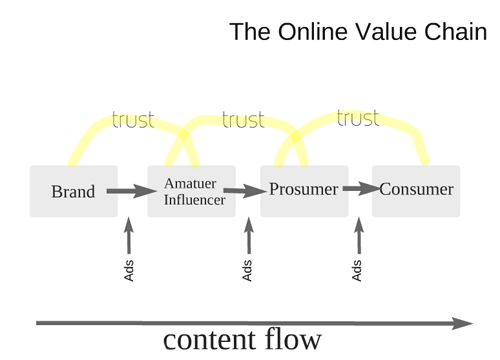 Tippingpoint Labs Online Brand Value Chain