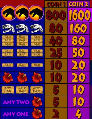 free Jurassic Jackpot Slots slot game symbols