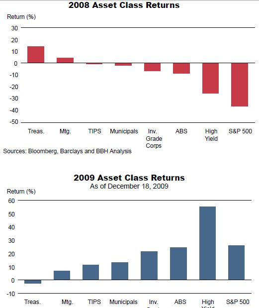 Returns by asset class, 2009 vs. 2009