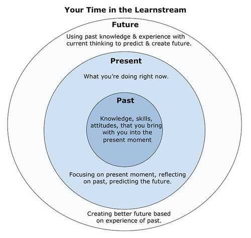 Your-Time-in-the-learnstream