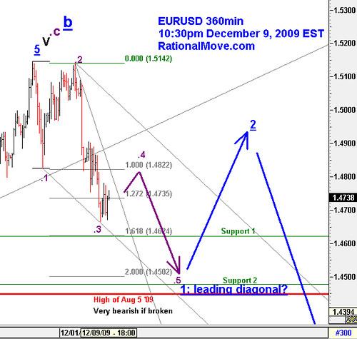 EURUSD My current speculation...