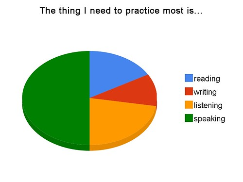 The thing I need to practice most is...