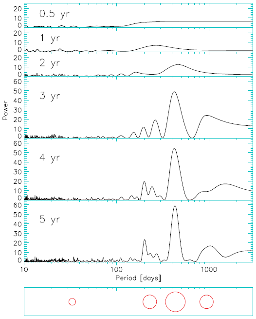 "Fig. 4. How the detection ""periodogram"" for a simulated Alpha Centauri B planetary system (simulation 7) evolves over 5 years of observations"