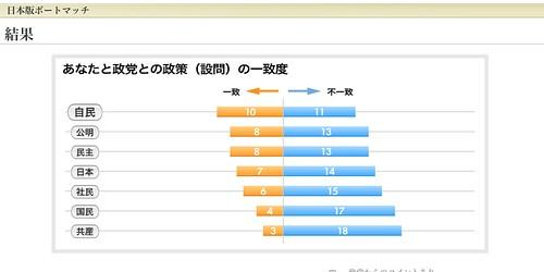 日本版ボートマッチ : 総選挙2009 : YOMIURI ONLINE(読売新聞)