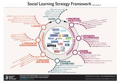 Encuadre de estrategias de Redes Sociales por Ross Dawson