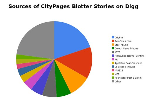Sources of CityPages Blotter Stories on Digg
