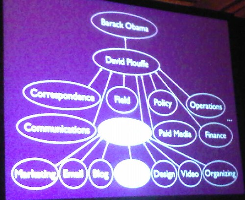 slide from Dan Siroker's keynote presentation at SES Chicago 2009