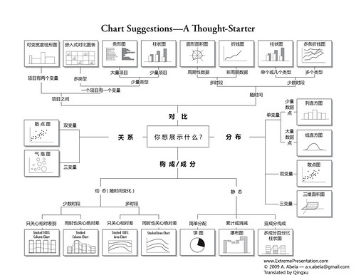 chart suggestions -- a thoughtstarter