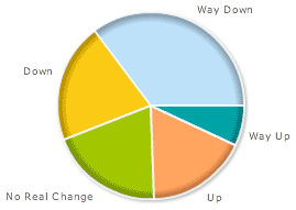 poll: adsense earnings 0709