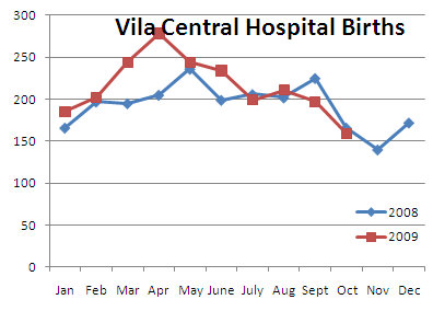 VCH Birth Stats