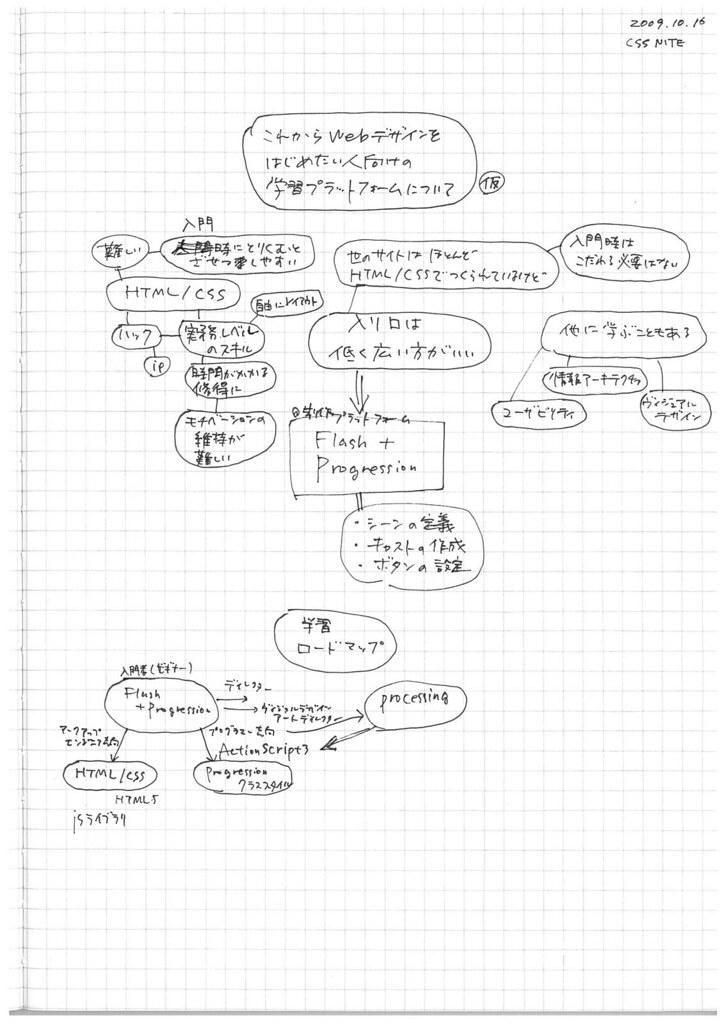 cssnite fukui ideamap