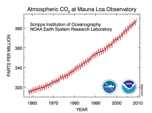 http://www.esrl.noaa.gov/gmd/ccgg/trends/co2_data_mlo.html