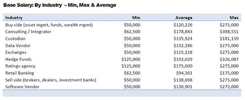 Data salaries