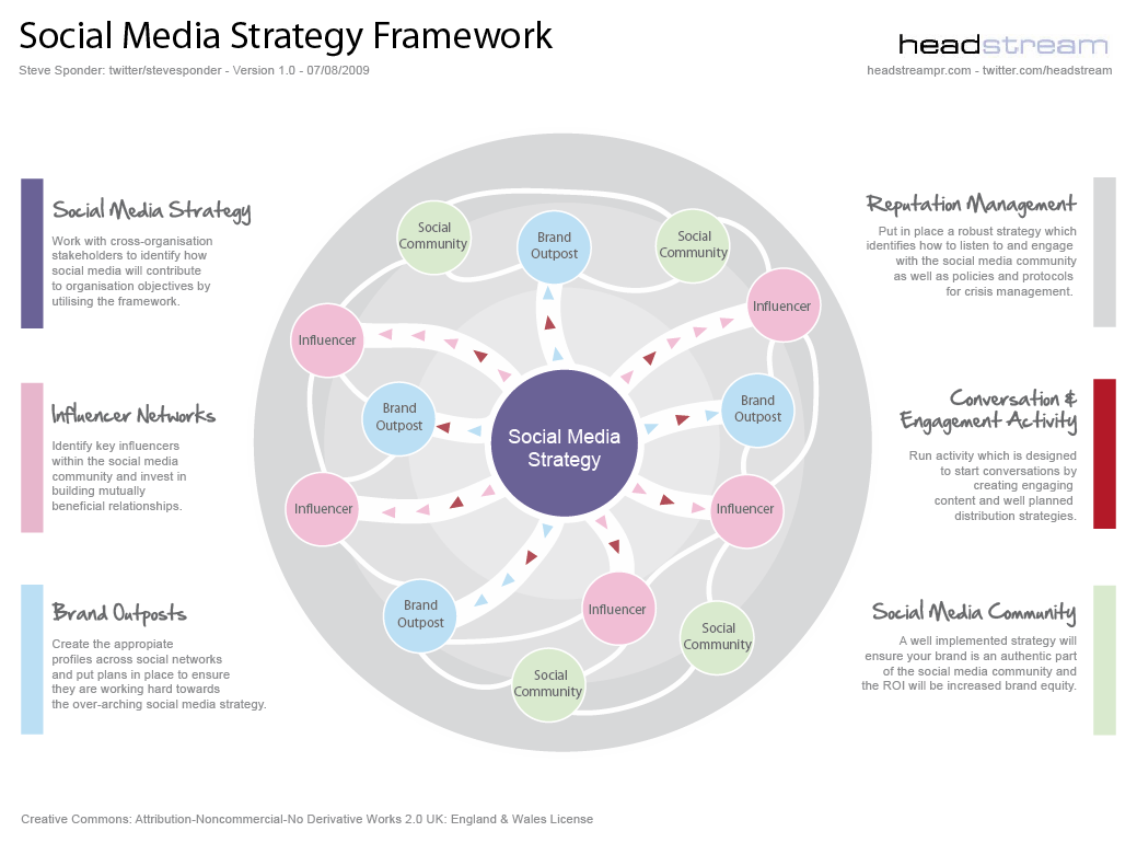 Social Media Strategic Framework