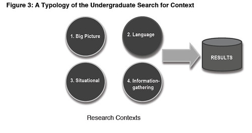 Project info lit - research context typology http://projectinfolit.org/pdfs/PIL_Fall2009_Year1Report_12_2009.pdf