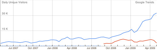 twitter vs plurk at china
