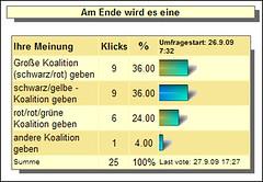 Bundestagswahl-2009-Umfrage