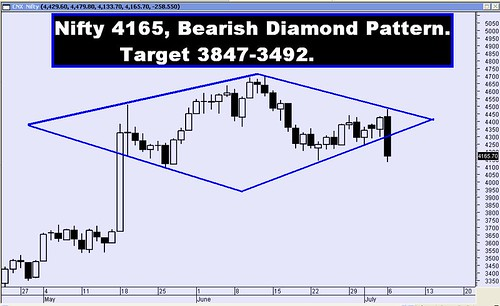 NIFTY Bearish Diamond Pattern Breakout Tgt 3847 - 3492