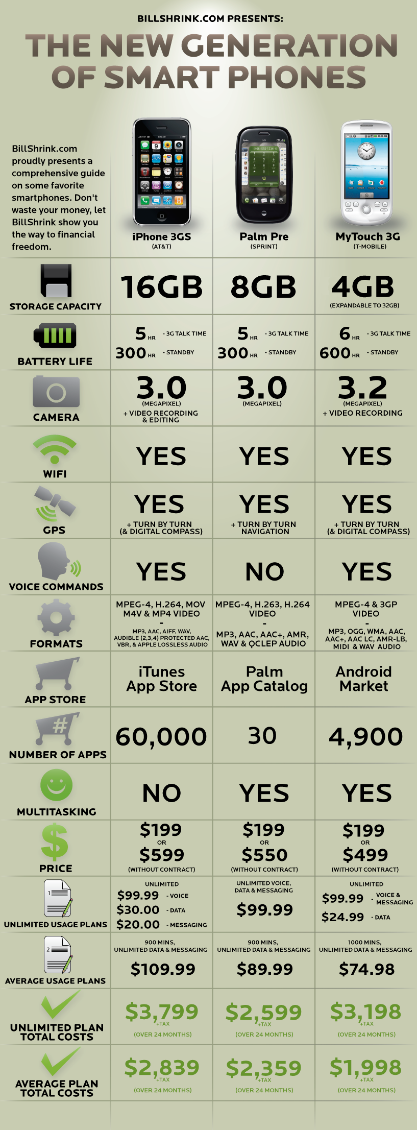myTouch 3g vs iPhone 3GS vs Palm Pre