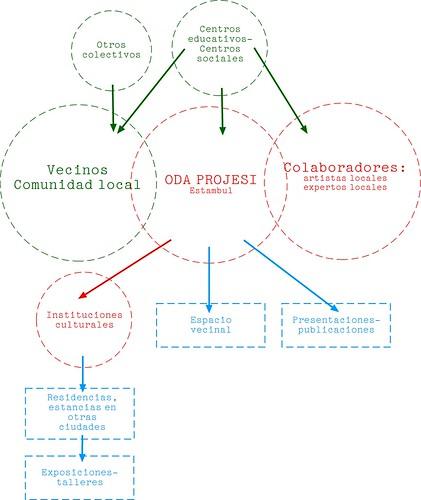Sociograma Oda Projesi