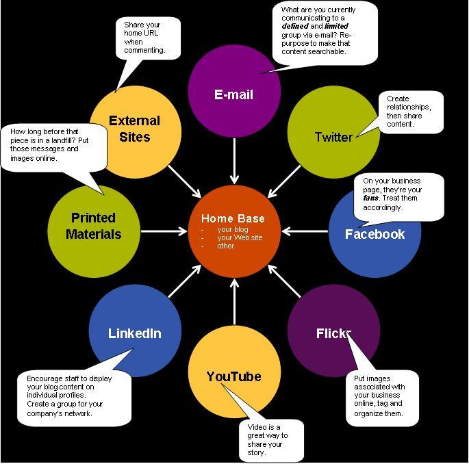 repurpose content for brand support