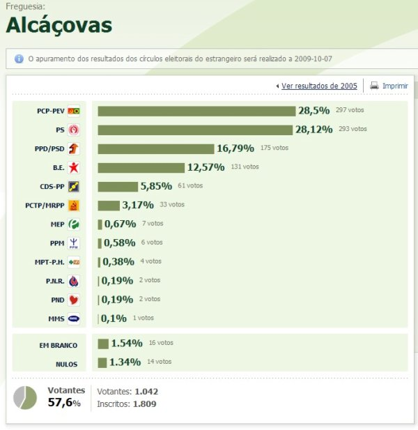 alcaçovas red