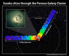 Graphic showing the Perseus Cluster and where Suzaku has imaged the cluster