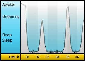 2009/12/6-7 Sleep Cycle