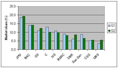 Market share, IBD