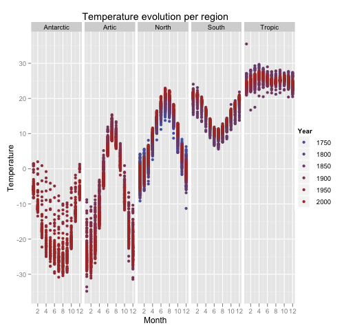 Temperature evolution per region