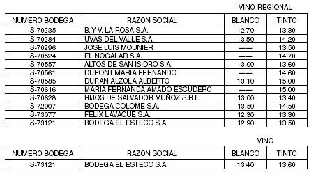 Normativa: Fíjanse límites mínimos de tenor alcohólico real para vinos elaboración 2009 que se liberan al consumo en la zona de Origen Salta y Valles Calchaquíes.