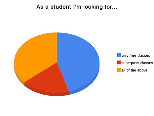 As a student I'm looking for...