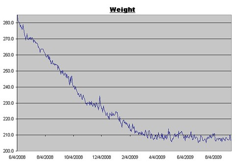 Weight Log for September 11, 2009