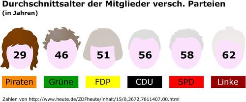Duchschnittsalter Parteimitglieder: Linke 62, SPD 58, CDU 56, FDP 51, Grüne 46, Piraten 29
