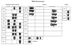 Nikkor Prime Lenses (Billy Wilson Photography)