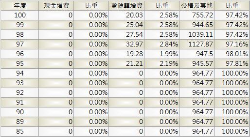 2412_中華電_股本形成_1001Q