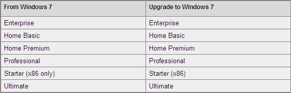 Windows 7 to Windows 7 Upgrade