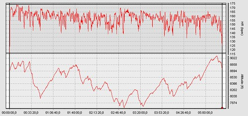 HR and Elevation profile from Laramie Enduro