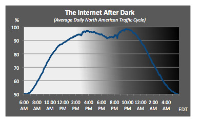 Michael's Blog: What Keeps Us Online Late at Night: Porn, Games, and